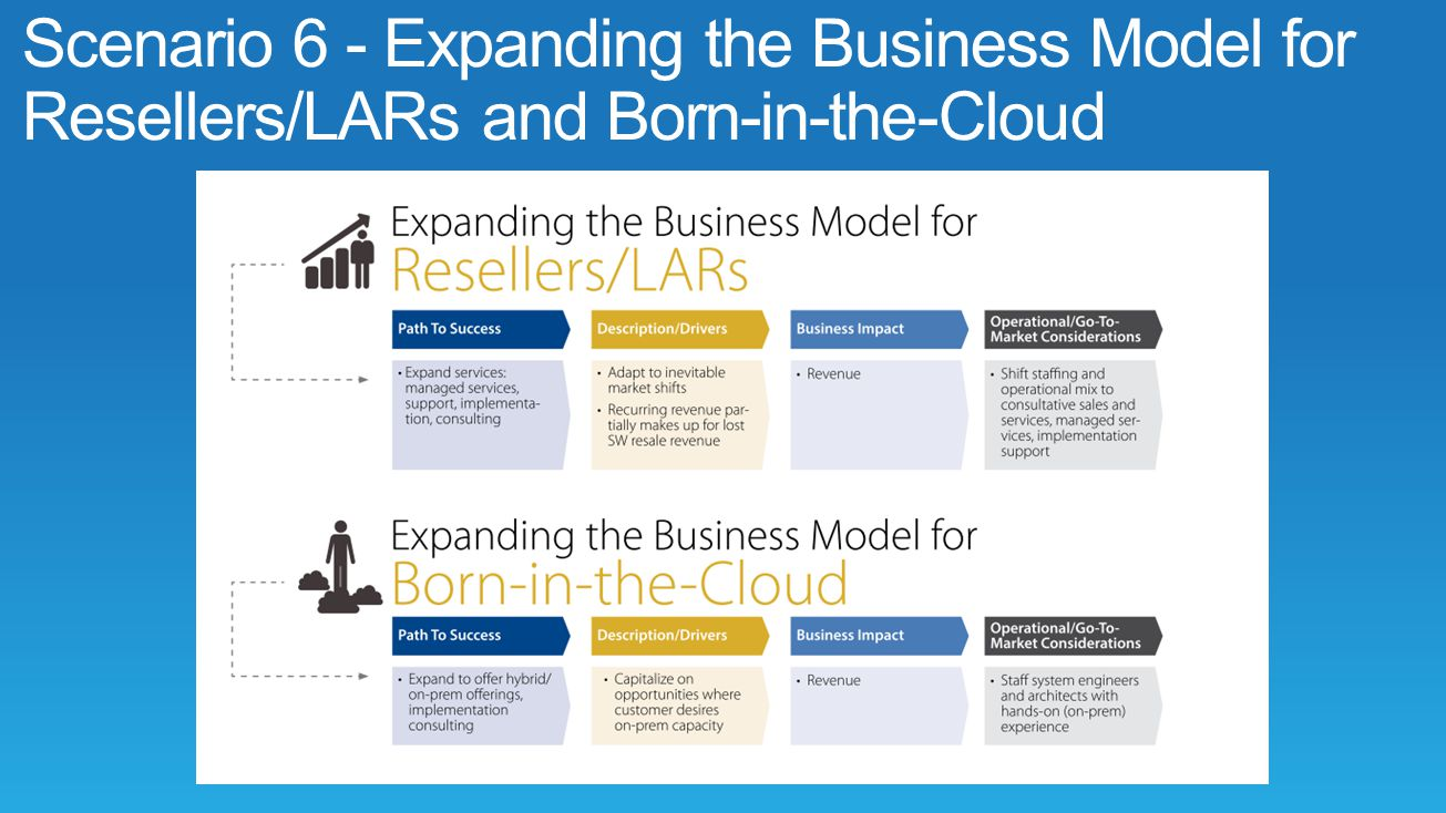 Scenario 6 - Expanding the Business Model for Resellers/LARs and Born-in-the-Cloud