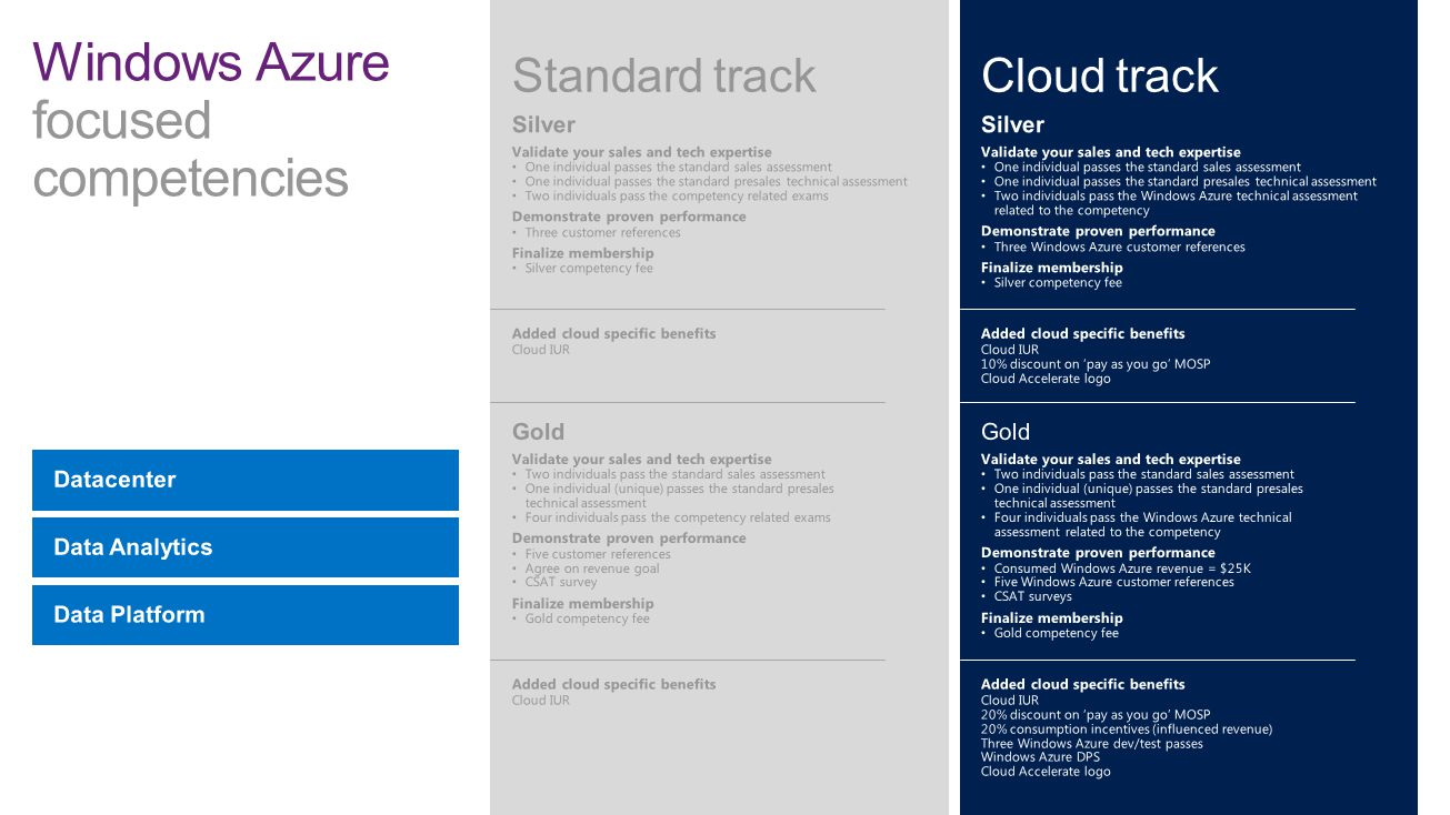 Windows Azure focused competencies