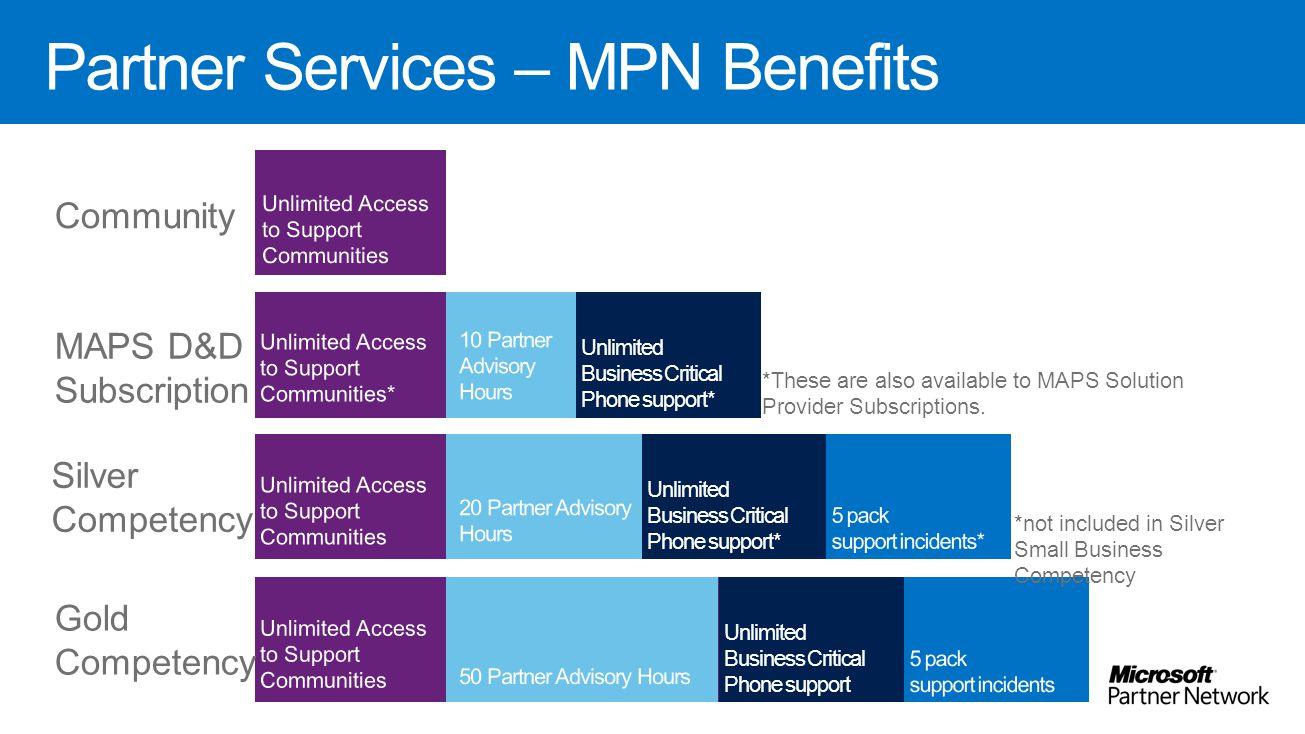 Partner Services – MPN Benefits