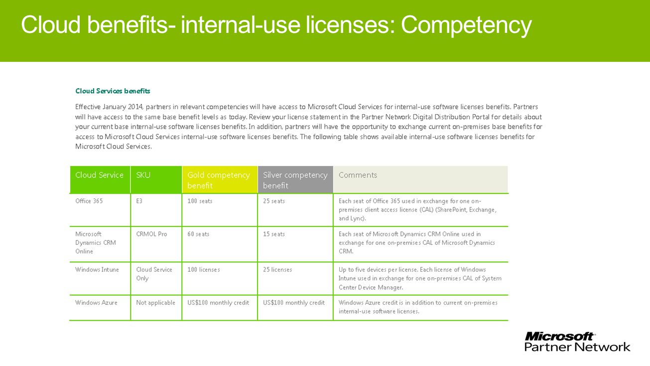 Cloud benefits- internal-use licenses: Competency