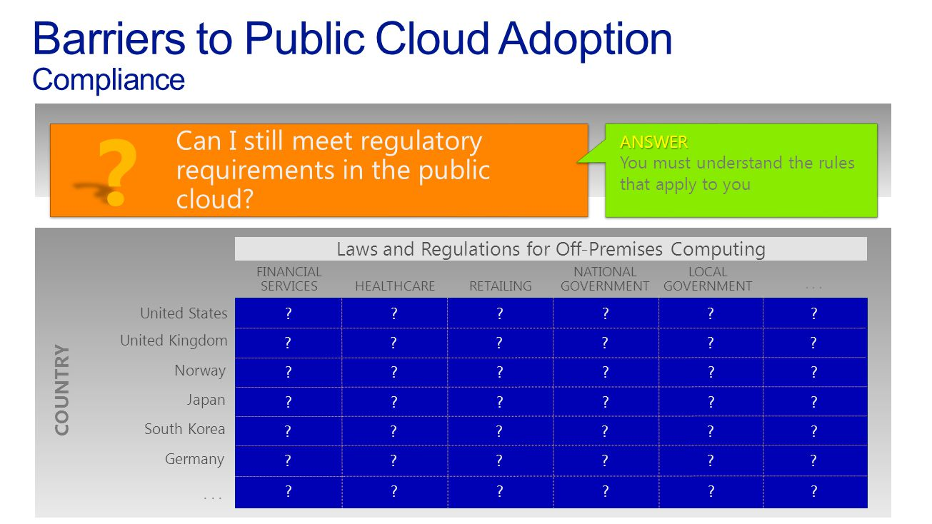 Barriers to Public Cloud Adoption Compliance