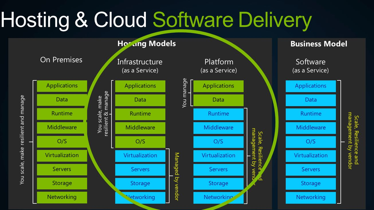 Hosting & Cloud Software Delivery