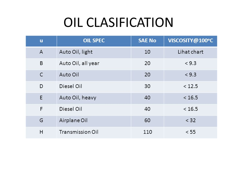 OIL CLASIFICATION u OIL SPEC SAE No VISCOSITY@100oC A Auto Oil, light