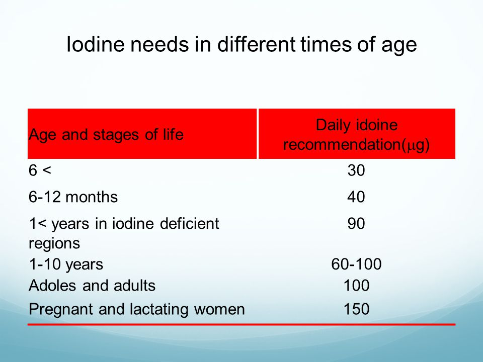 Iodine needs in different times of age