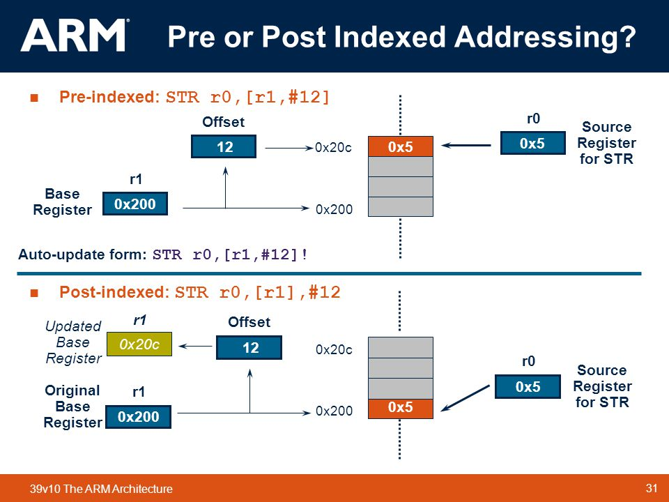 Pre or Post Indexed Addressing