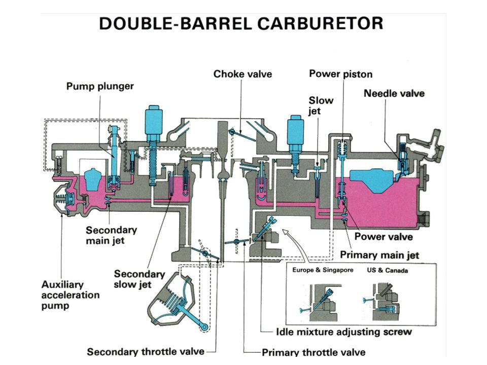 Double-Barrel Carburator