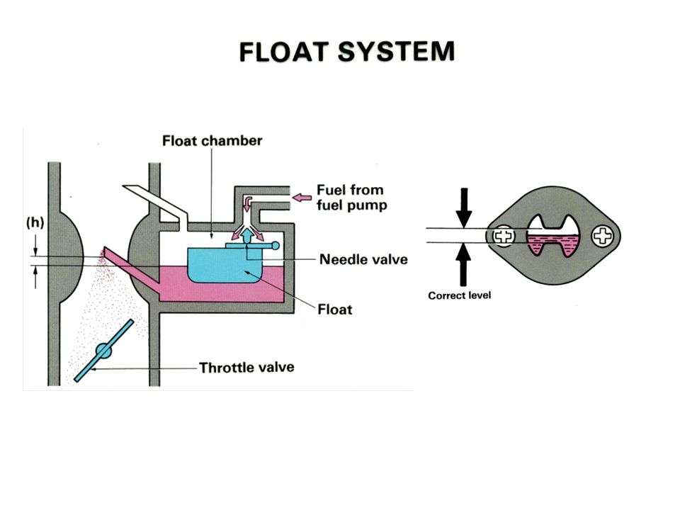 Float System