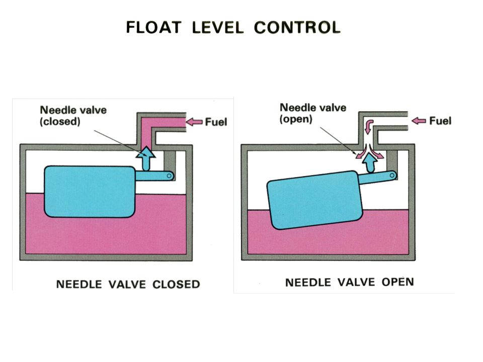 Float Level Control