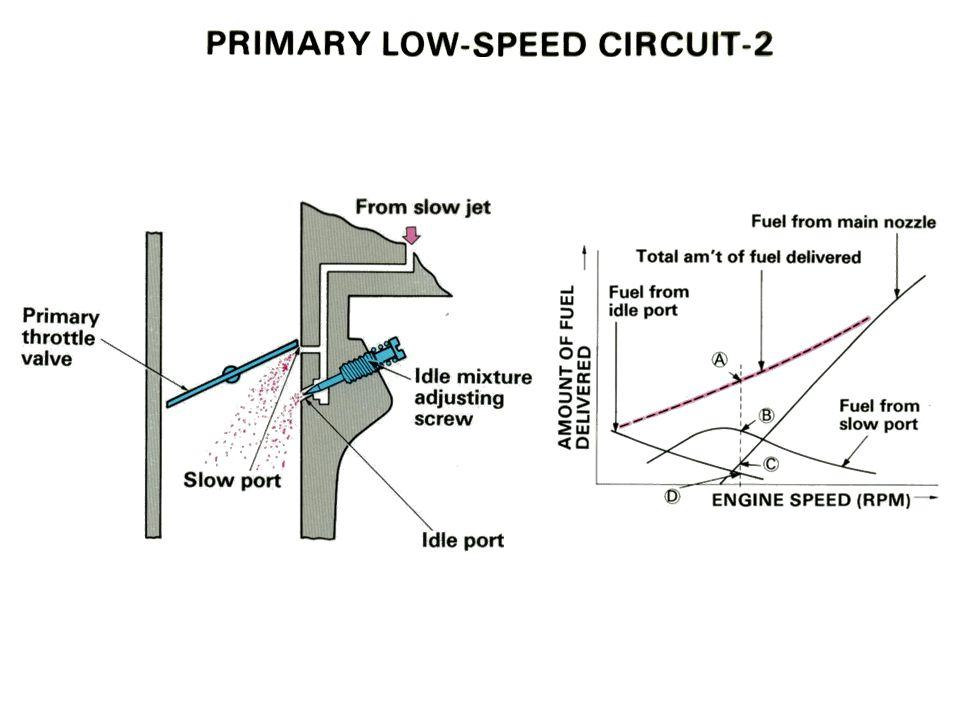 Primary Low-Speed