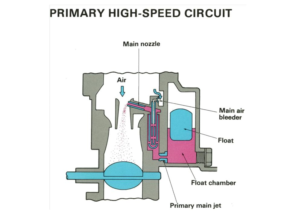 Primary High Speed Circuit