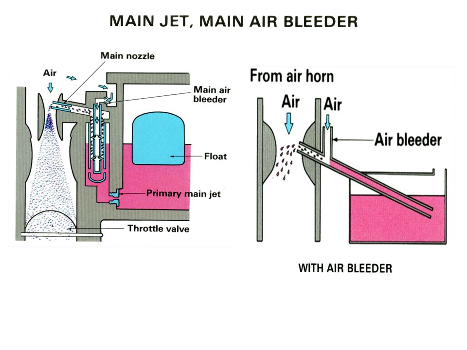 Main Jet, Main Air Bleeder