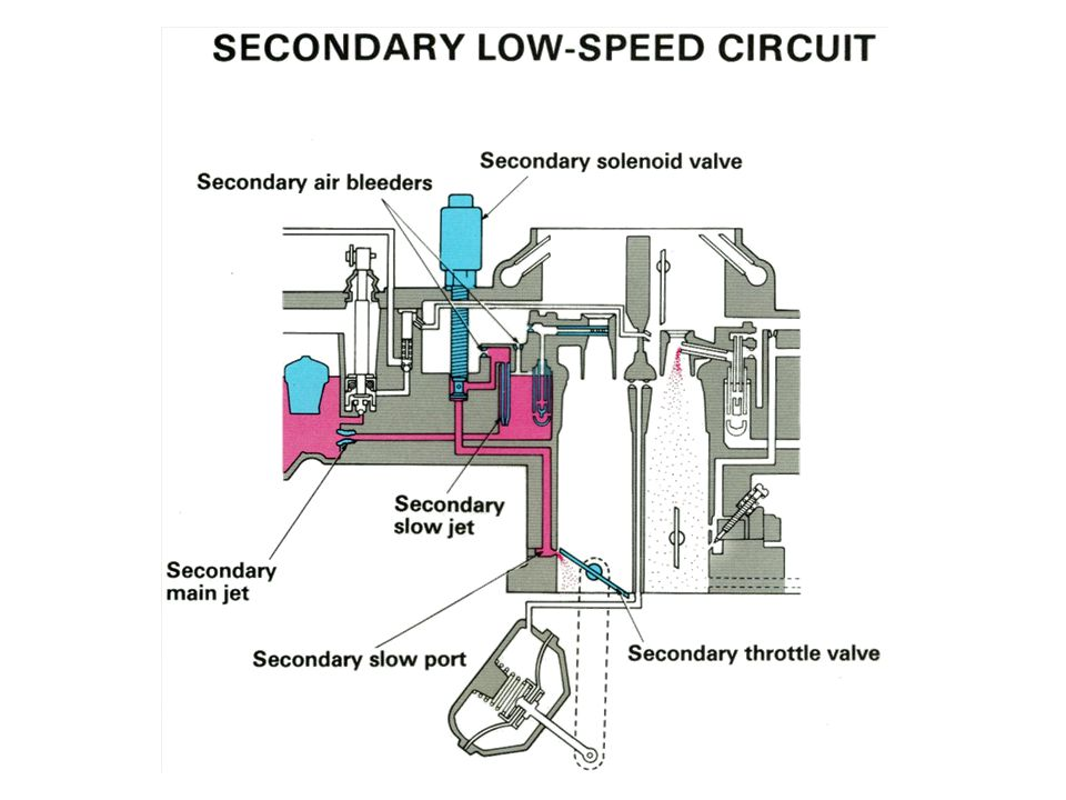Secondary Low Speed Circuit