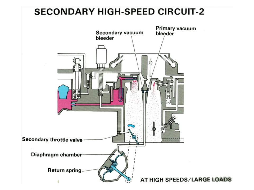 Secondary High Speed -2
