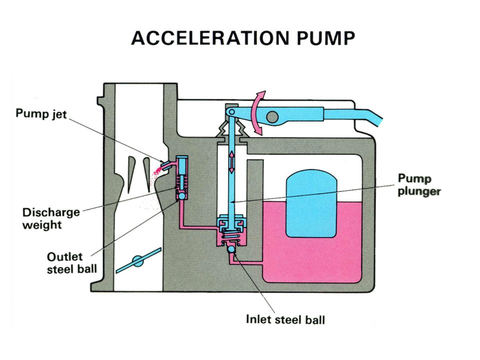 Acceleration Pump