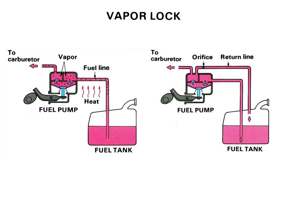 Diaphragm Pump Vapor Lock Images How To Guide And Refrence