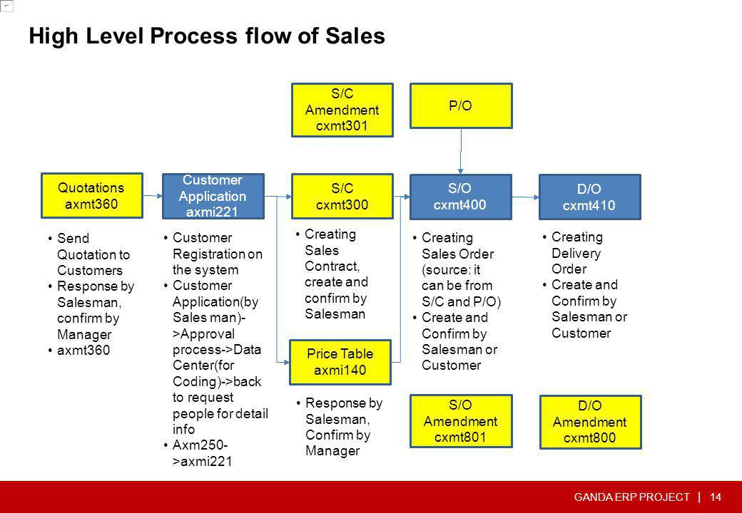 High Level Process flow of Sales