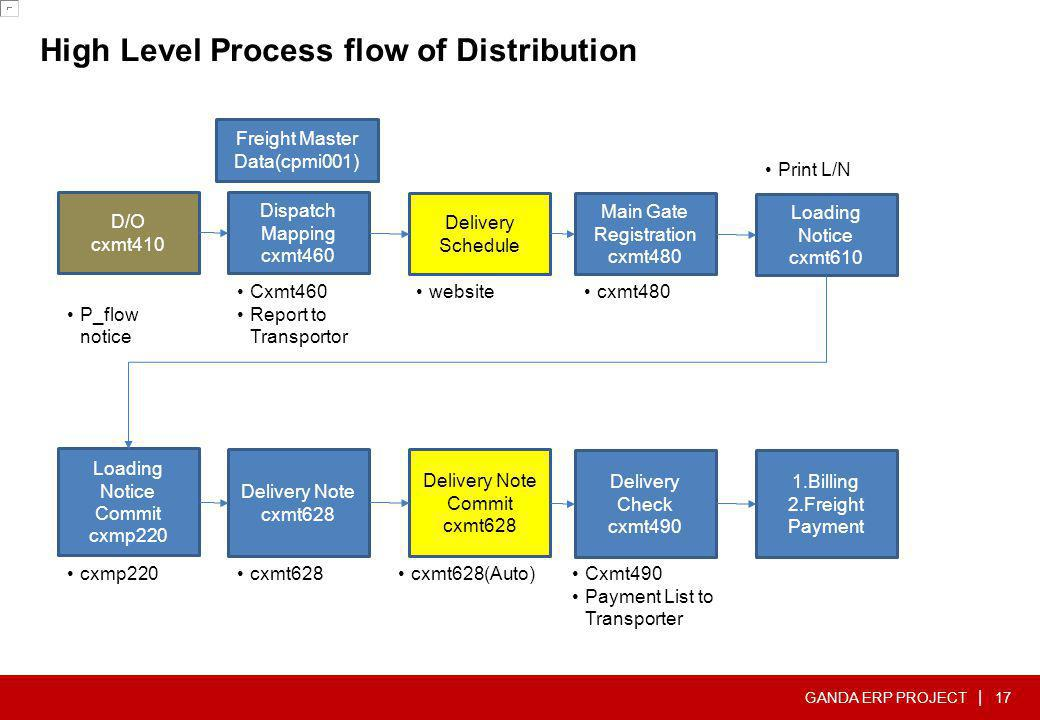 High Level Process flow of Distribution