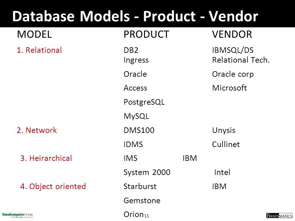Database Models - Product - Vendor
