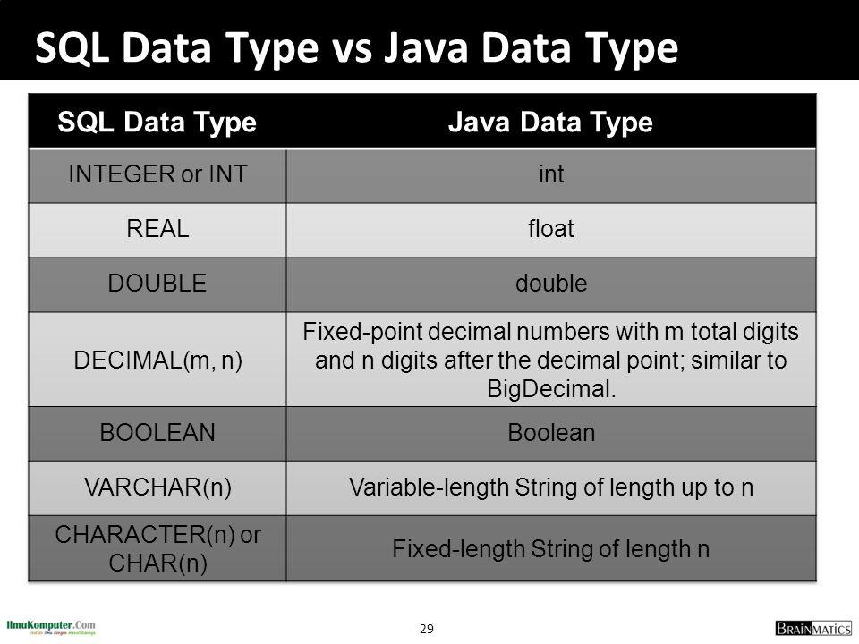 SQL Data Type vs Java Data Type