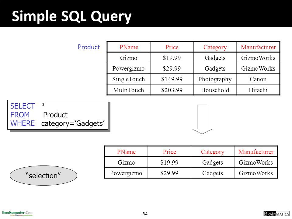 Simple SQL Query SELECT * FROM Product WHERE category='Gadgets'