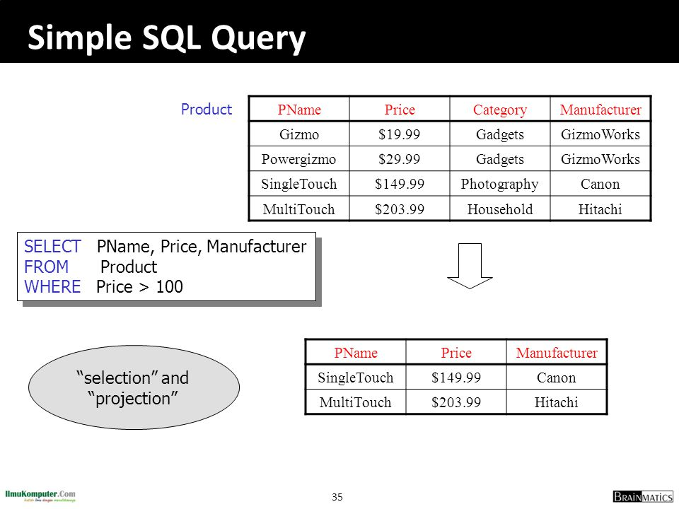 Simple SQL Query Product. PName. Price. Category. Manufacturer. Gizmo. $19.99. Gadgets. GizmoWorks.