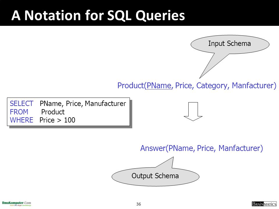 A Notation for SQL Queries