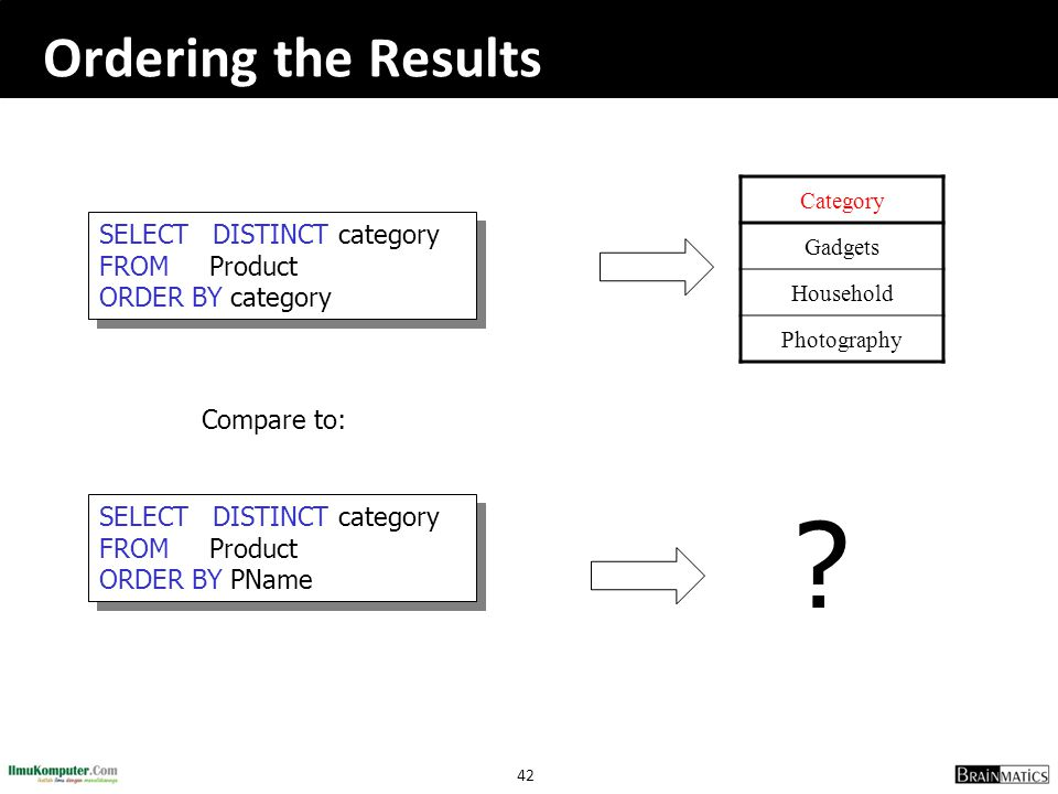Ordering the Results SELECT DISTINCT category FROM Product