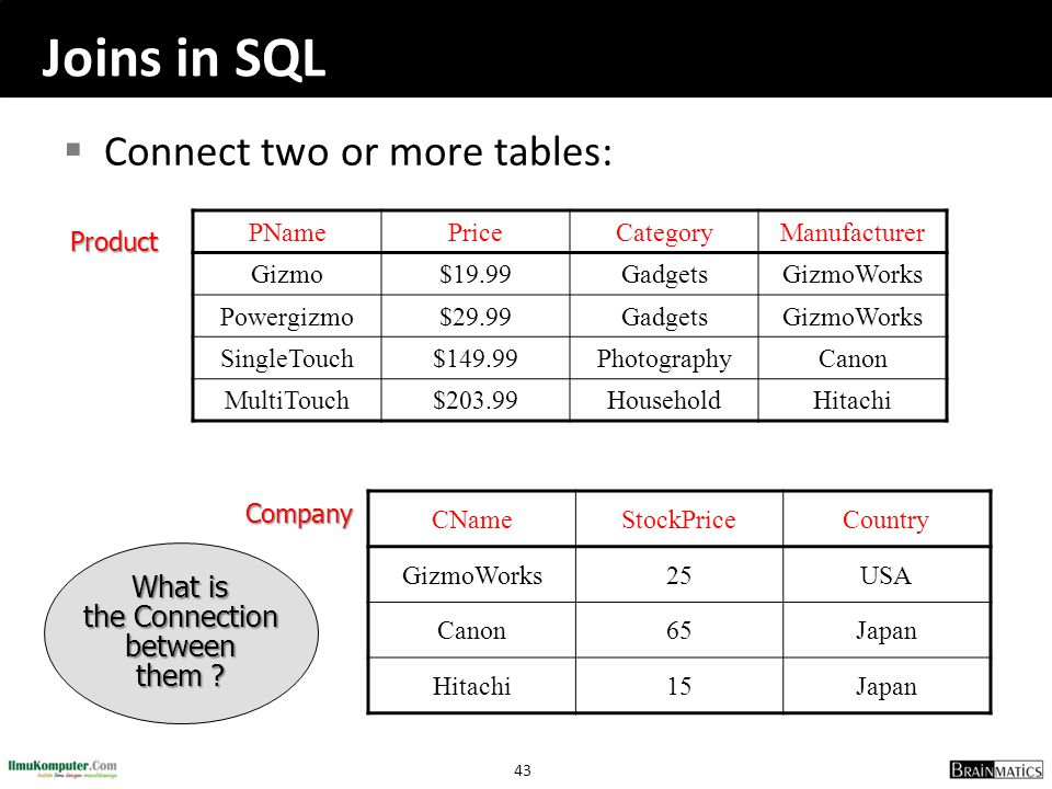 Joins in SQL Connect two or more tables: What is the Connection