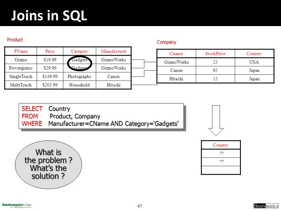 Joins in SQL What is the problem What's the solution