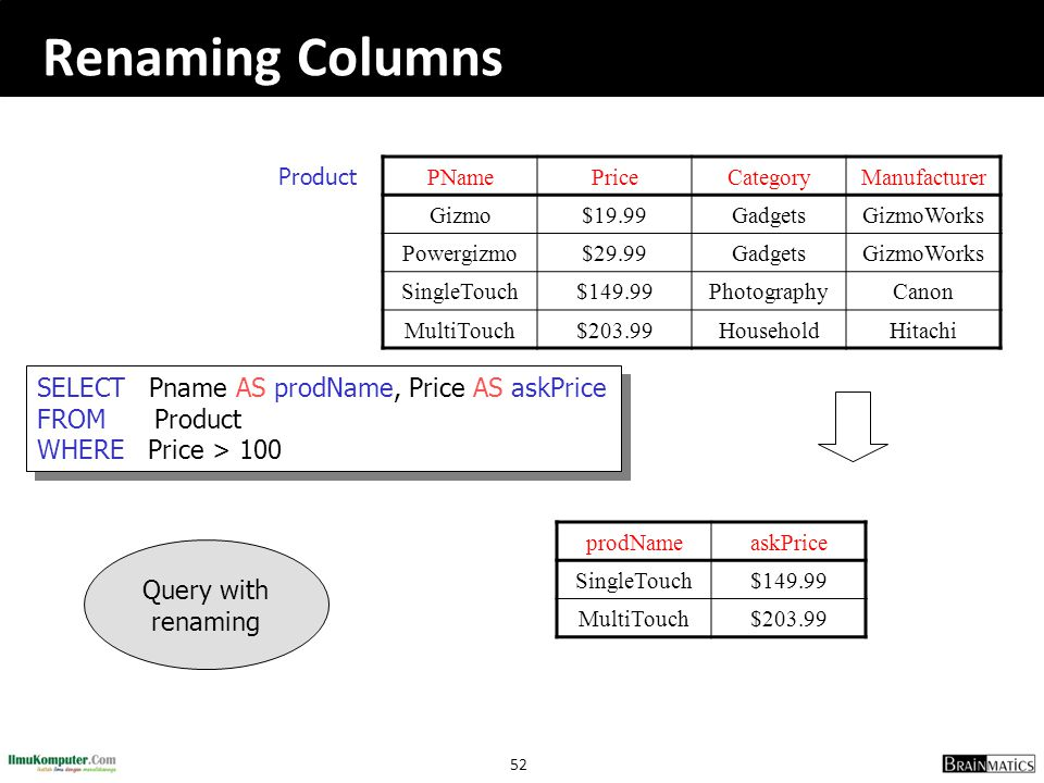 Renaming Columns Product. PName. Price. Category. Manufacturer. Gizmo. $19.99. Gadgets. GizmoWorks.