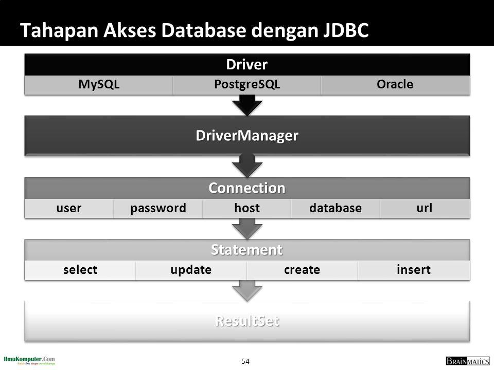 Tahapan Akses Database dengan JDBC