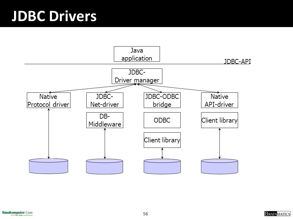 JDBC Drivers Java application JDBC- Driver manager Native