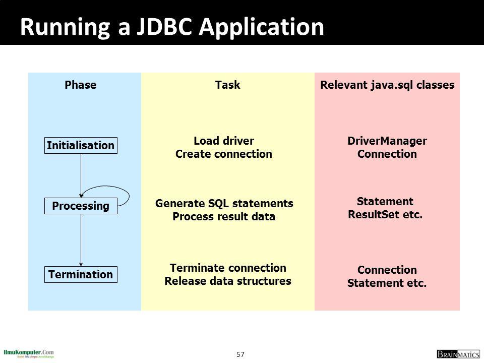 Running a JDBC Application