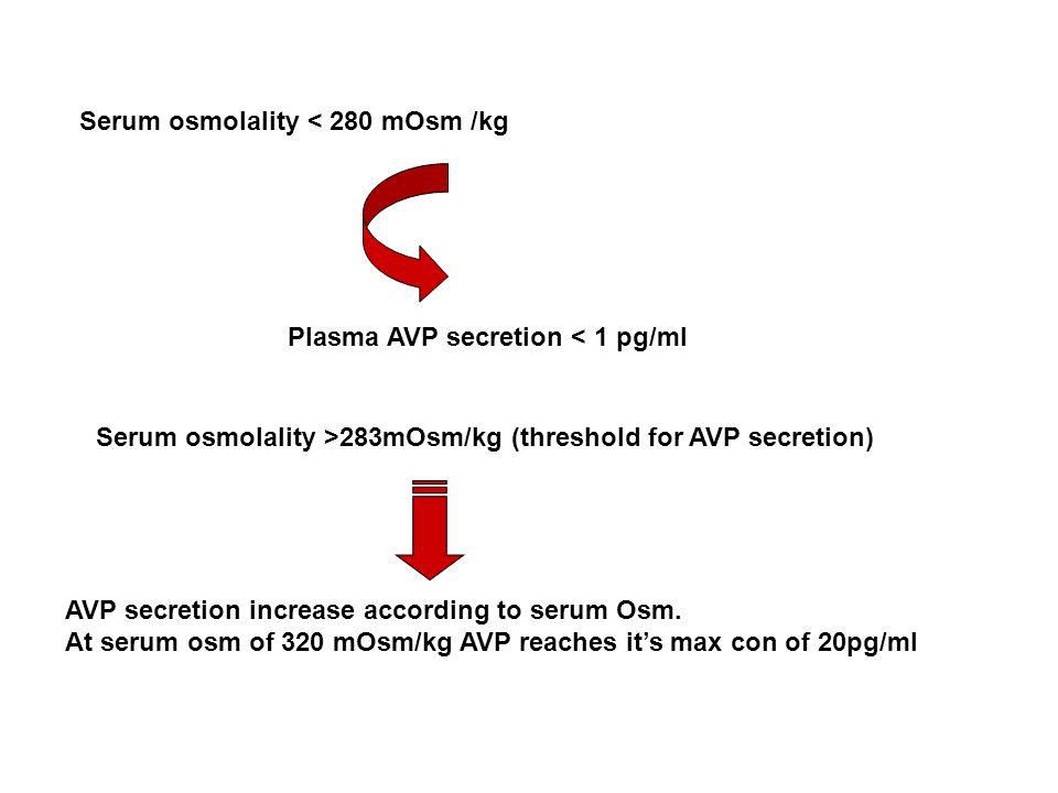 Serum osmolality < 280 mOsm /kg