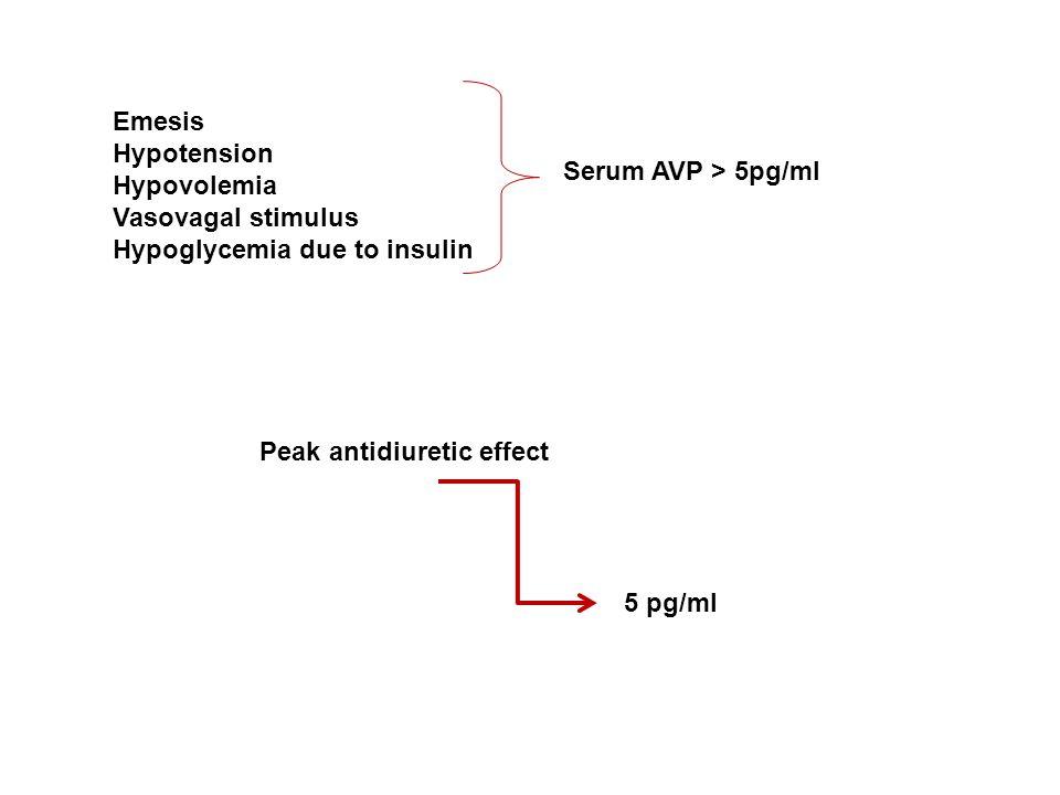 Emesis Hypotension. Hypovolemia. Vasovagal stimulus. Hypoglycemia due to insulin. Serum AVP > 5pg/ml.