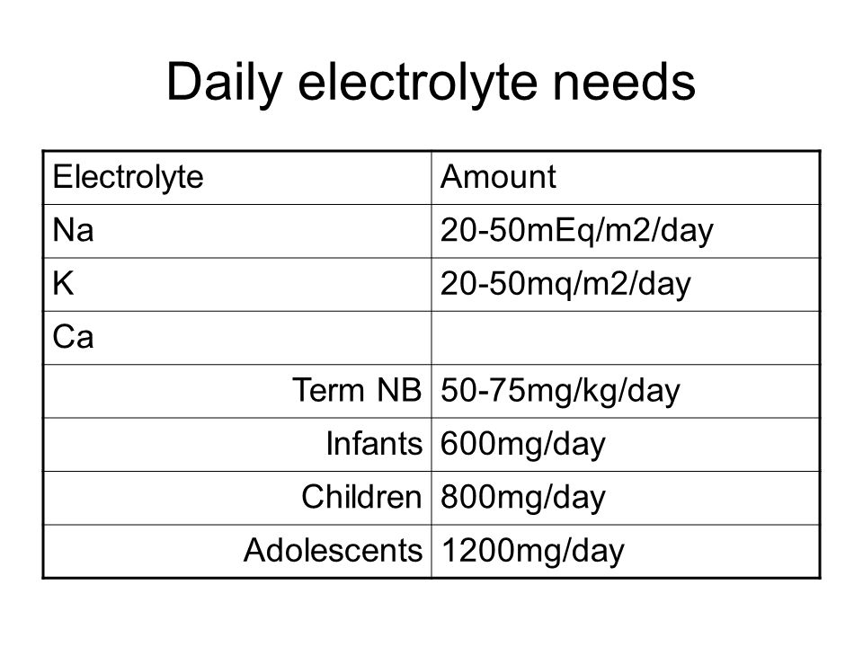Daily electrolyte needs