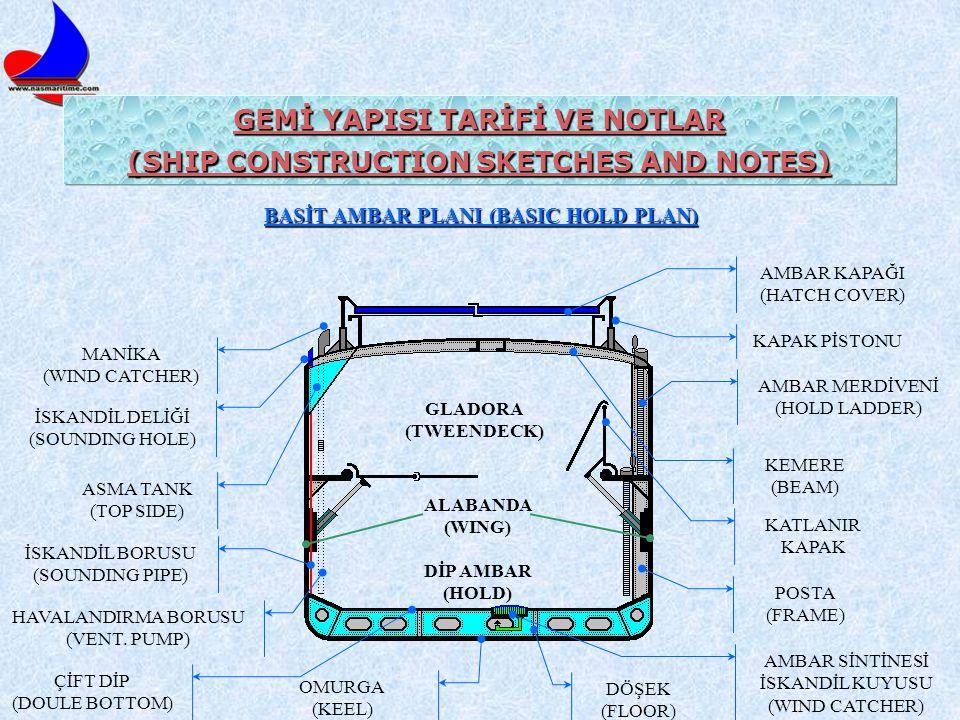 GEMİ YAPISI TARİFİ VE NOTLAR (SHIP CONSTRUCTION SKETCHES AND NOTES)