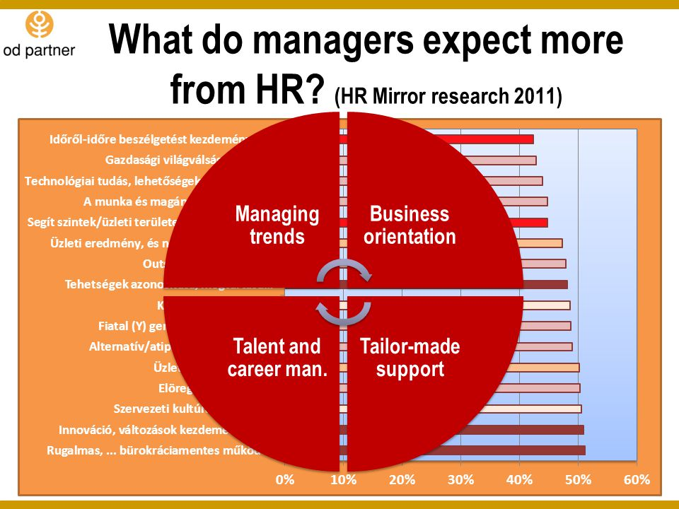 What do managers expect more from HR (HR Mirror research 2011)