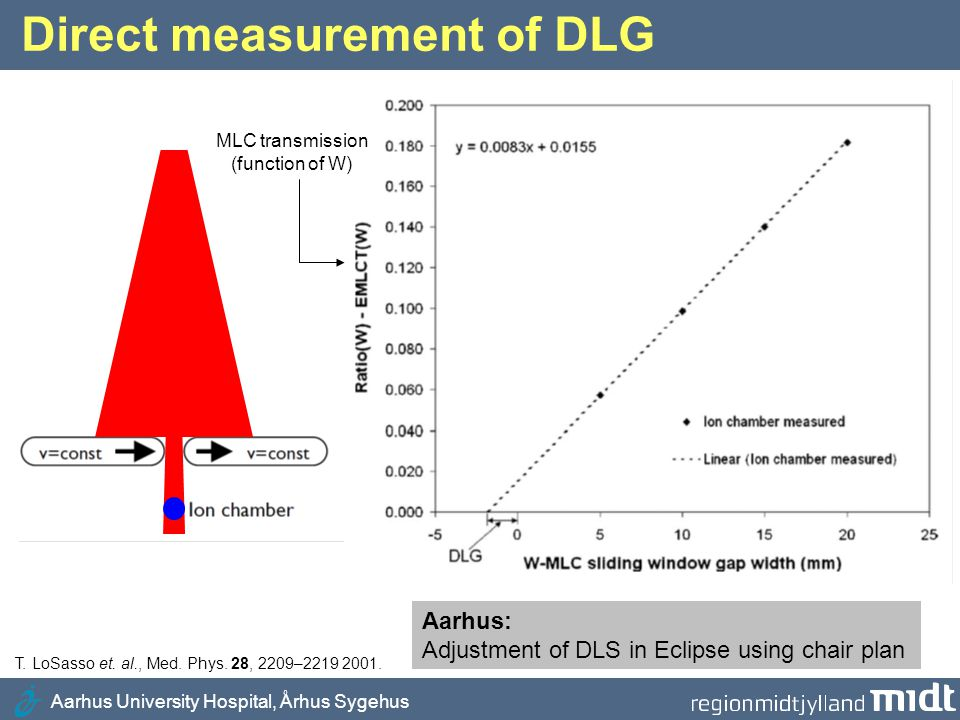 Direct measurement of DLG