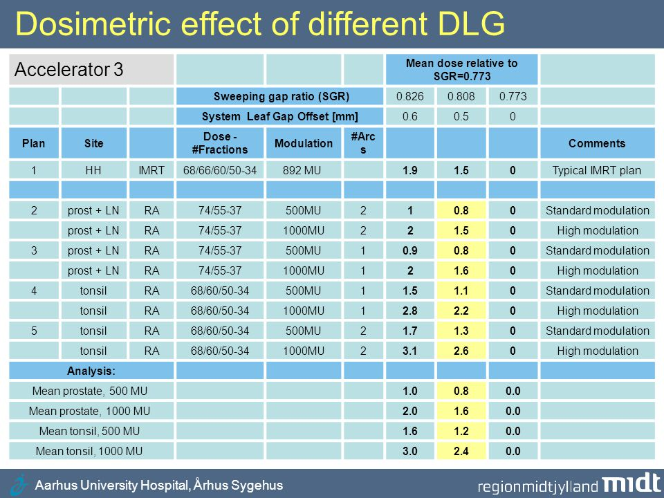 Dosimetric effect of different DLG