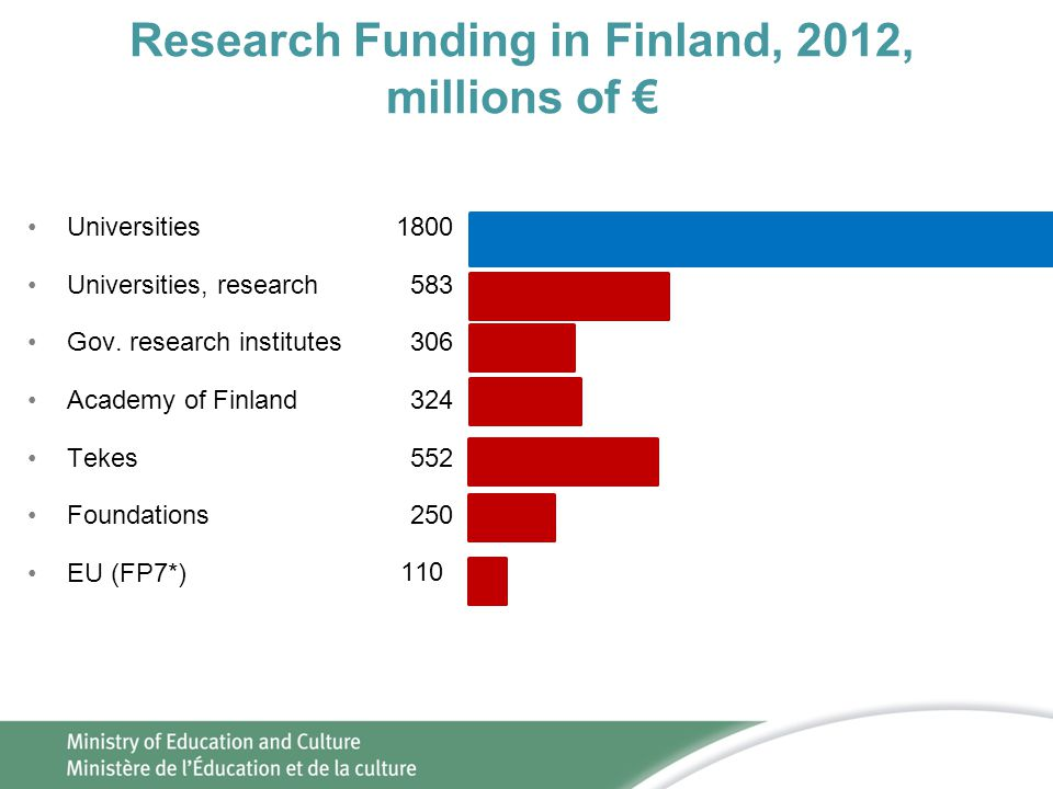 Research Funding in Finland, 2012, millions of €