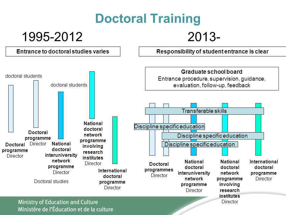 Doctoral Training 1995-2012 2013- Entrance to doctoral studies varies