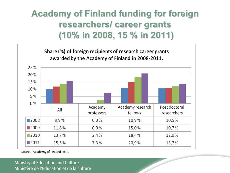 Academy of Finland funding for foreign researchers/ career grants (10% in 2008, 15 % in 2011)