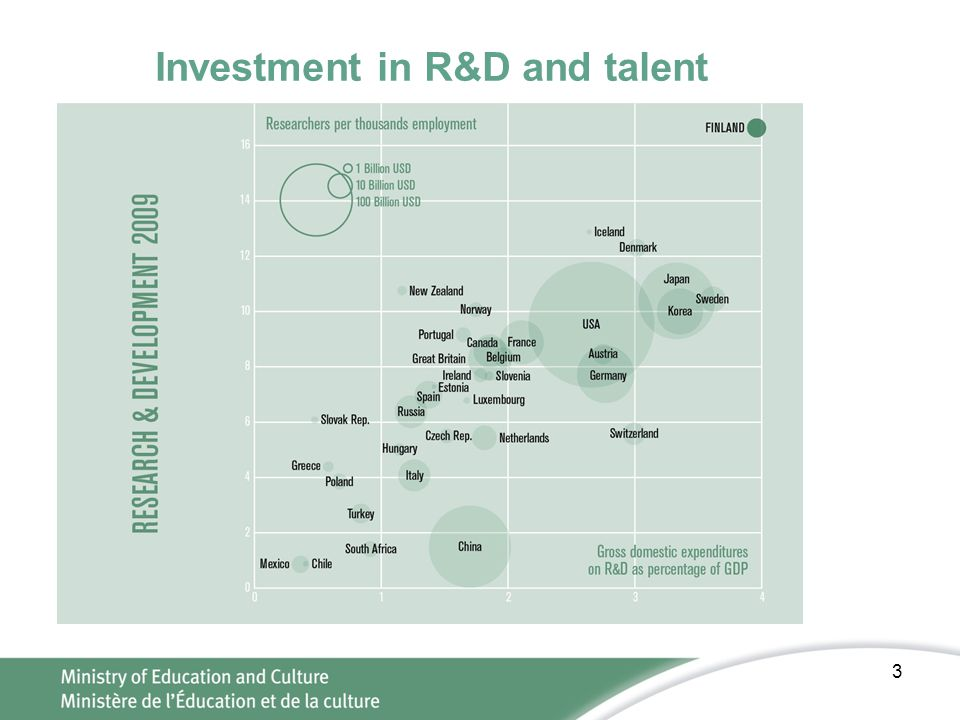 Investment in R&D and talent