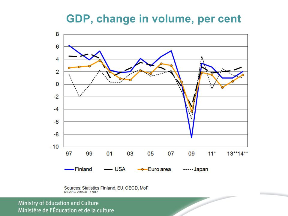 GDP, change in volume, per cent