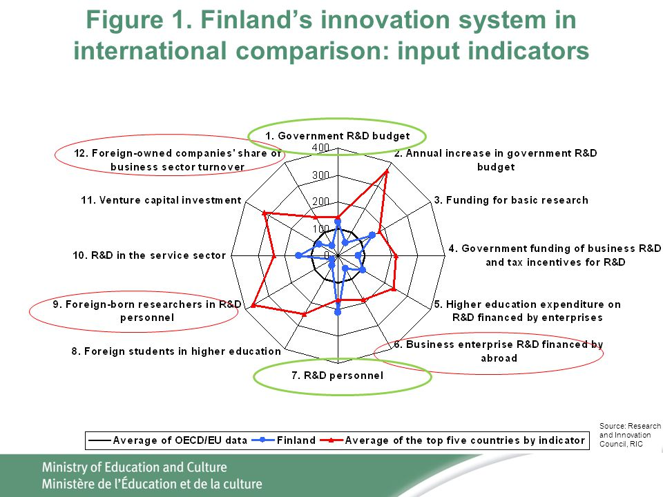 Figure 1. Finland's innovation system in international comparison: input indicators