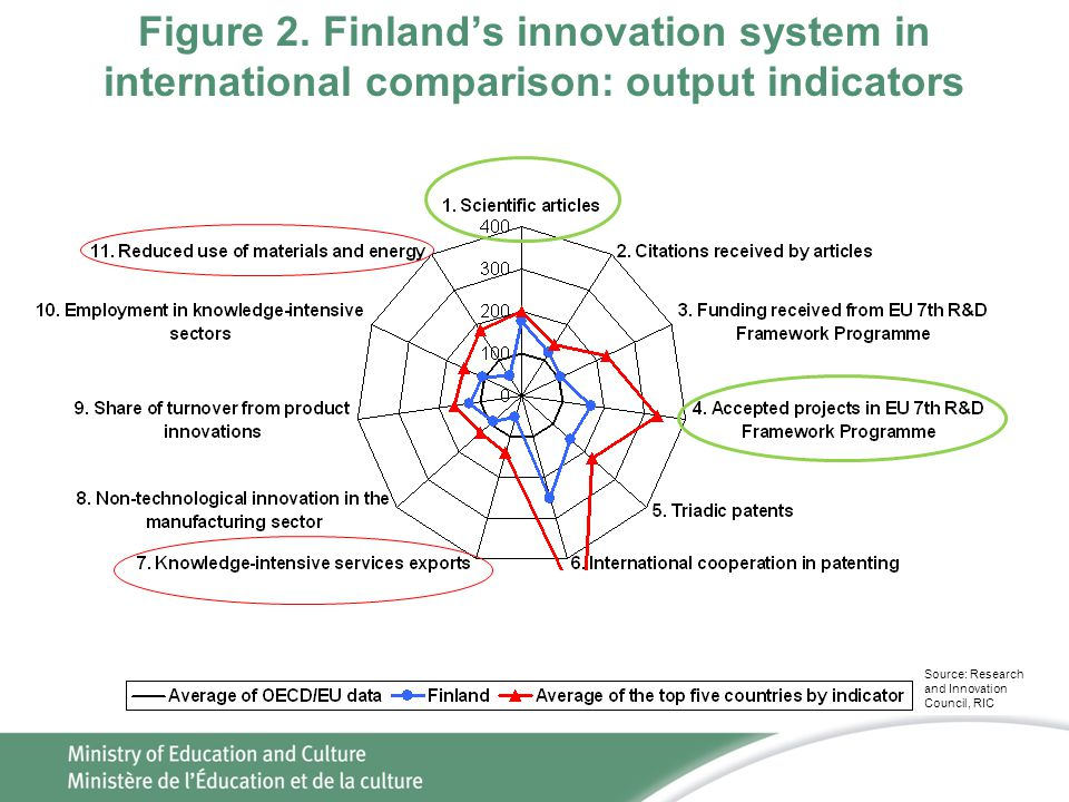 Figure 2. Finland's innovation system in international comparison: output indicators
