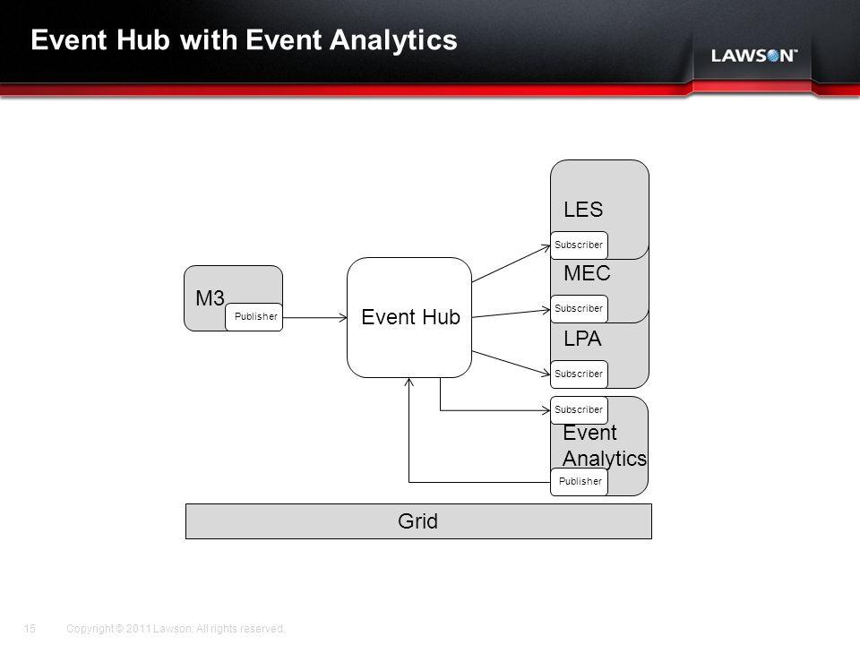 Event Hub with Event Analytics