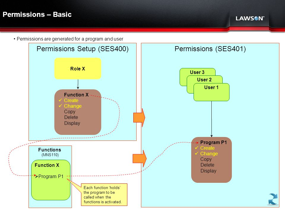 Permissions Setup (SES400)