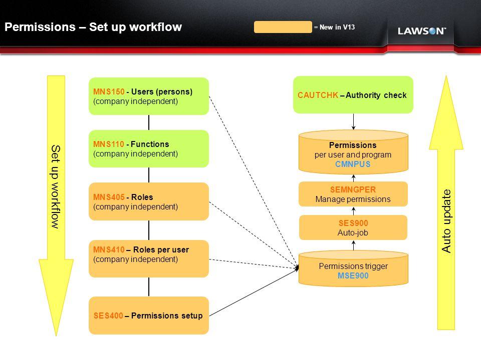 Permissions – Set up workflow